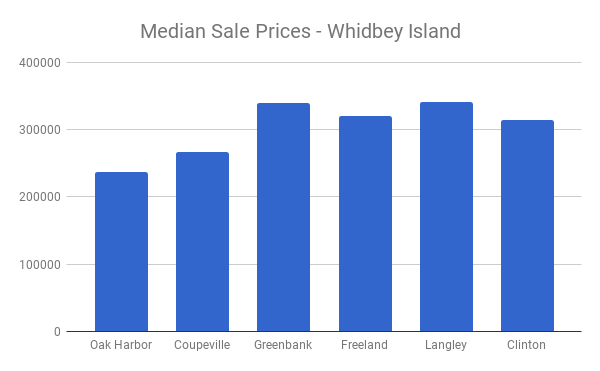 Whidbeyprices011218