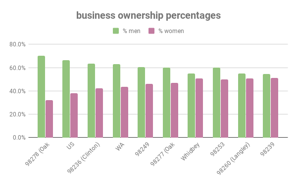 business ownership percentages (1)