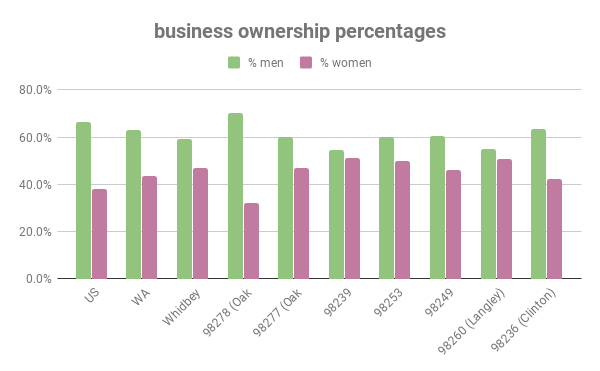 business ownership percentages